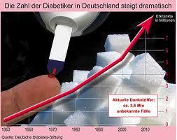 Vitamin D-Mangel trägt zum Anstieg der Volkskrankheit Diabetes bei