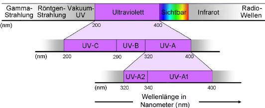 Strahlenspektrum der Sonne - UV-Strahlen